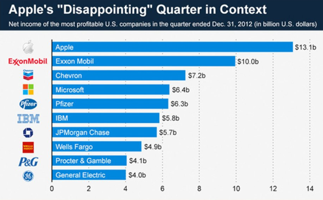 Apple Dec 2012 Quarter in Context