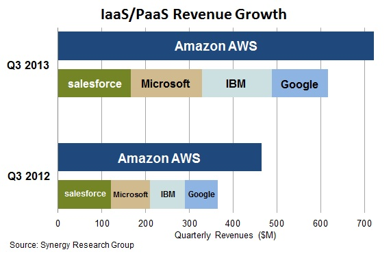 Amazon competitive Nov 2013